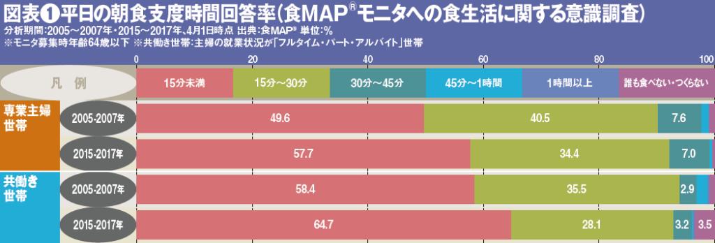 図表1●平日の朝食支度時間回答率(食MAP®モニタへの食生活に関する意識調査)