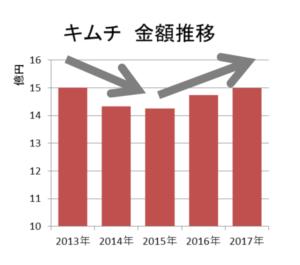 キムチ 金額推移(KSP-POS[全国、年次2013年~2017年])