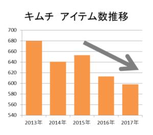 キムチ アイテム数推移(KSP-POS[全国、年次2013年~2017年])