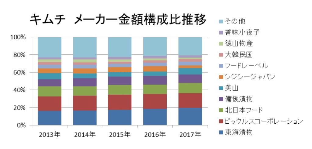 キムチ メーカー金額構成比推移(KSP-POS[全国、年次2013年~2017年])