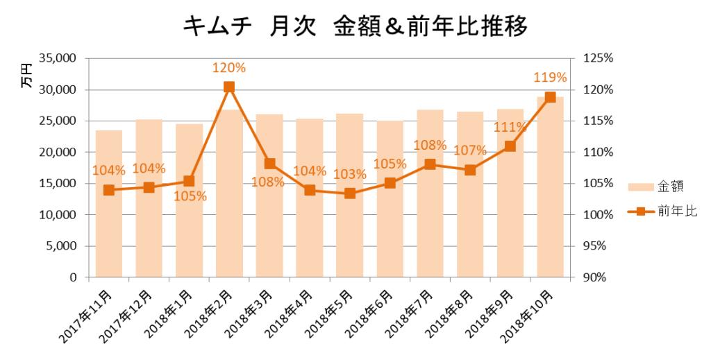 キムチ 月次 金額&前年比推移(KSP-POS[全国、月次2017年11月~2018年10月])