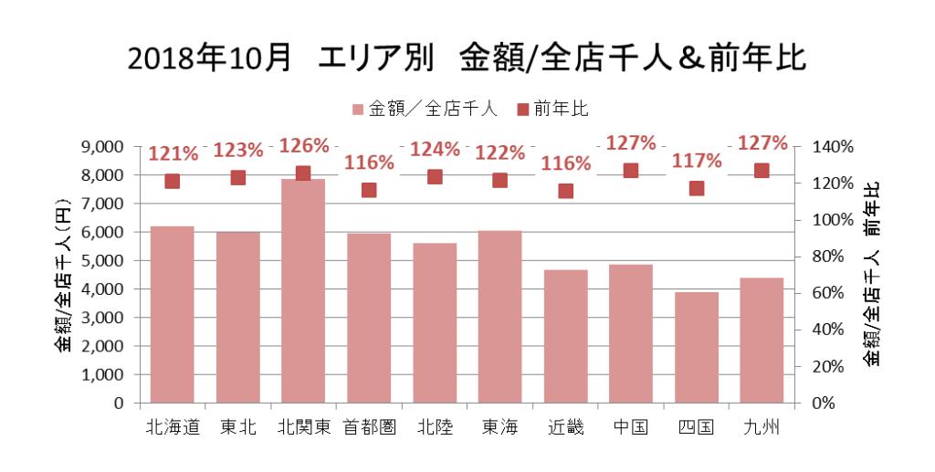 2018年10月 エリア別 金額/全店千人&前年比(KSP-POS[エリア別、月次2018年10月])
