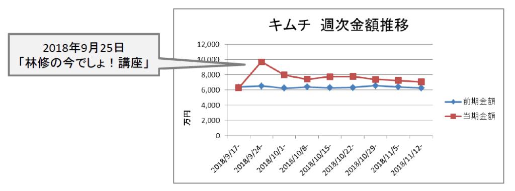 キムチ 週次金額推移(KSP-POS[全国、週次2018年9月17日週~2018年11月12日週])