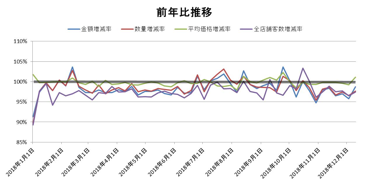 前年比推移/KSP-POS(全国、週次 2018年1月1日週~2017年12月10日週)
