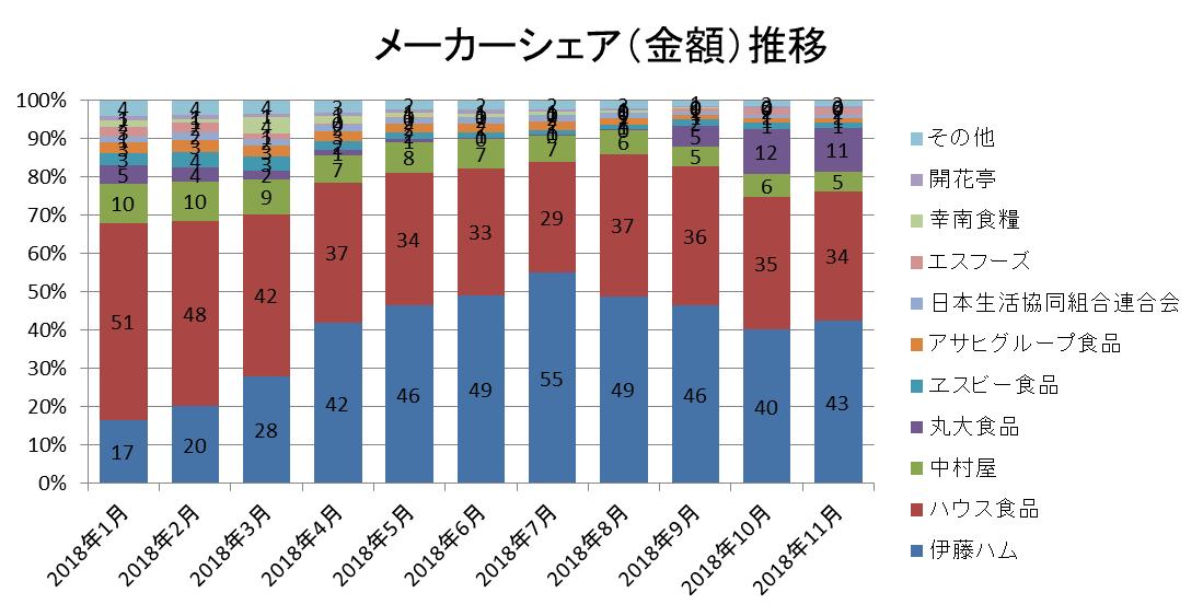 メーカーシェア(金額)推移/KSP-POS(全国、2018年1月~2018年11月)