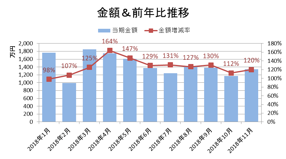 金額&前年比推移/KSP-POS(全国、月次 2018年1月~2018年11月)