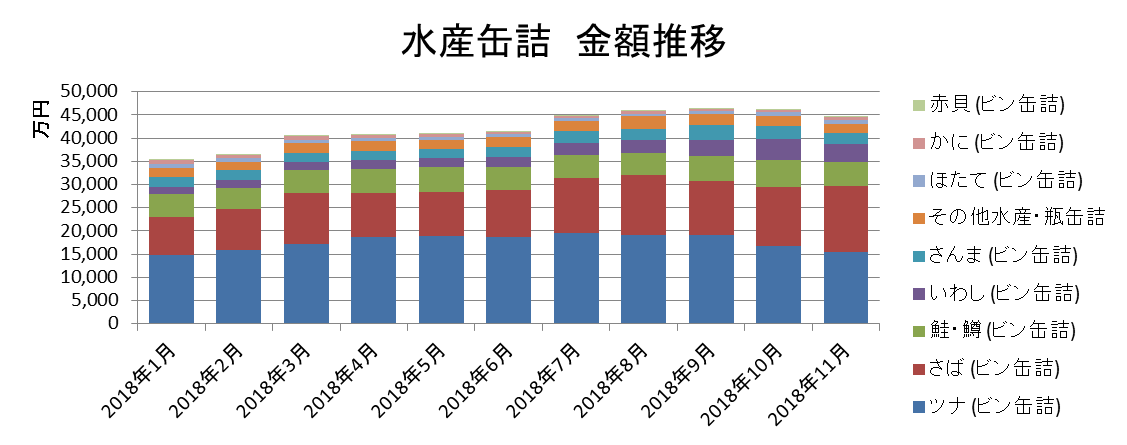 水産缶詰 金額推移/KSP-POS(全国、月次 2018年1月~2018年11月)