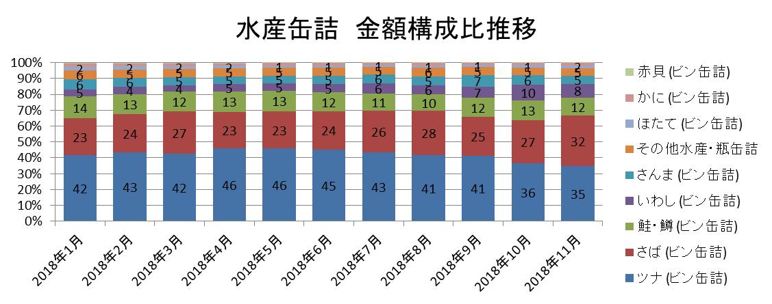 水産缶詰 金額構成比推移/KSP-POS(全国、月次 2018年1月~2018年11月)