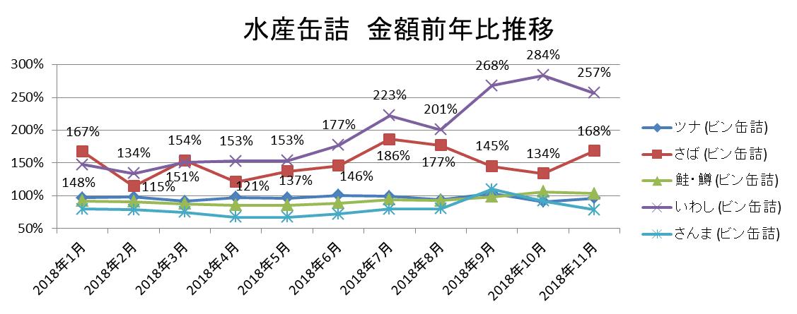 水産缶詰 金額前年比推移/KSP-POS(全国、月次 2018年1月~2018年11月)