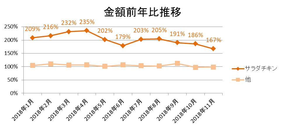 加工肉類内「サラダチキン」金額前年比推移/KSP-POS(全国、月次 2018年1月~2018年11月)