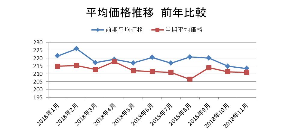 平均価格推移 前年比較/KSP-POS(全国、月次 2018年1月~2018年11月)