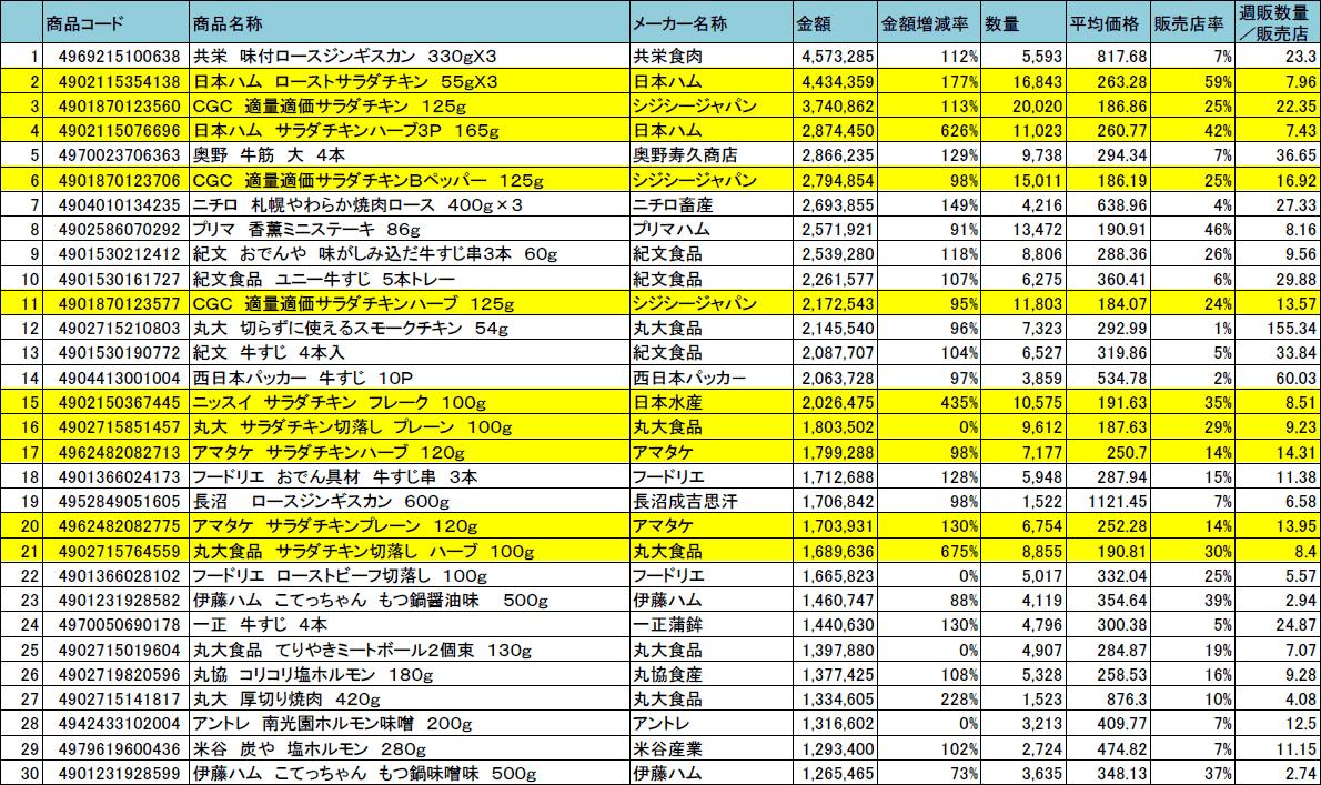 その他加工肉類 アイテムランキング/KSP-POS(全国、2018年11月)