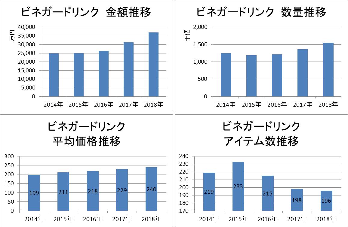 ビネガードリンク 金額推移/数量推移/平均価格推移/アイテム数推移/KSP-POS(全国、年次 2014年~2018年)
