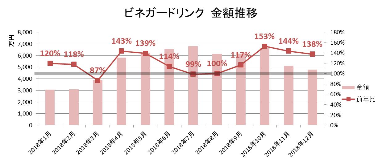 ビネガードリンク 金額推移/KSP-POS(全国、月次 2018年1月~2018年12月)