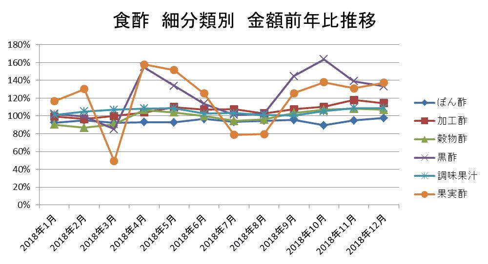 食酢 細分類別 金額前年比推移/KSP-POS(全国、月次 2018年1月~2018年12月)