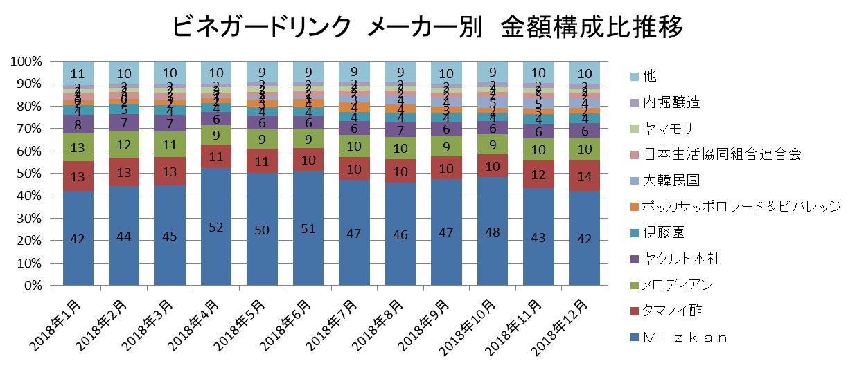 ビネガードリンク メーカー別 金額前年比推移/KSP-POS(全国、月次 2018年1月~2018年12月)