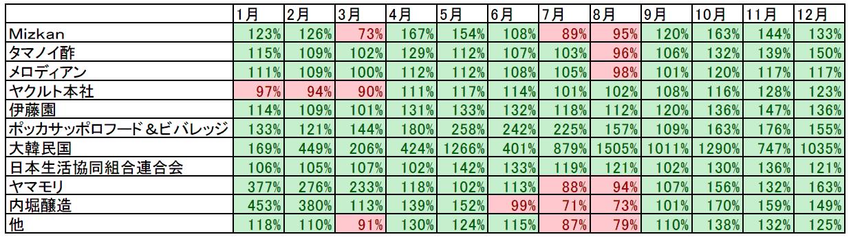 ビネガードリンク 種類別 金額前年比推移/KSP-POS(全国、月次 2018年1月~2018年12月)