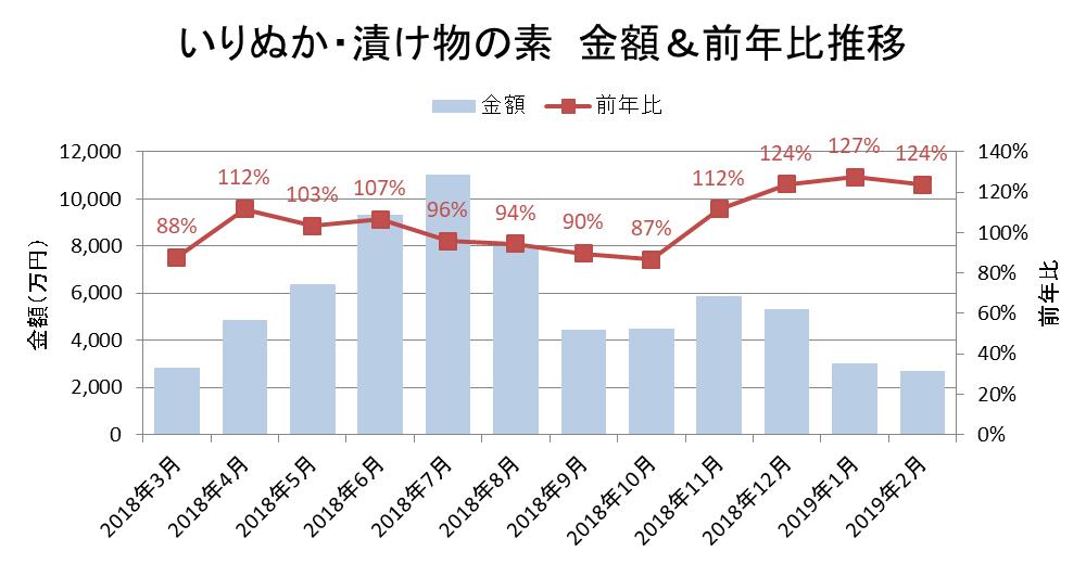 いりぬか・漬物の素 金額&前年同月比推移/KSP-POS食品SM(全国、月次 2018年3月~2019年2月)