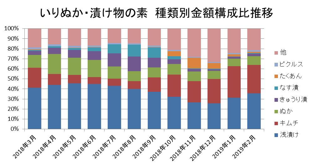 いりぬか・漬物の素 種類別金額構成比推移/KSP-POS食品SM(全国、月次 2018年3月~2019年2月)