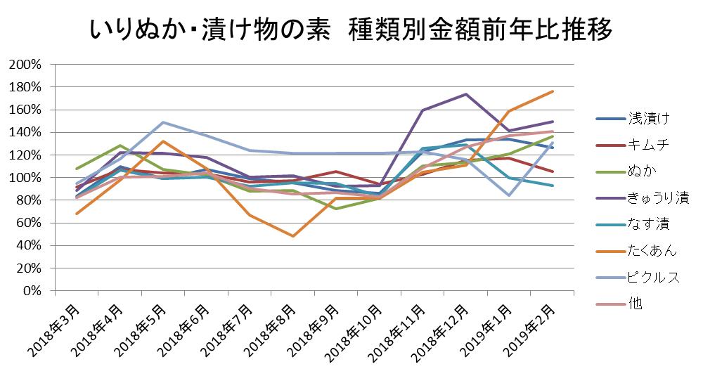 いりぬか・漬物の素 種類別金額前年同月比推移/KSP-POS食品SM(全国、月次 2018年3月~2019年2月)