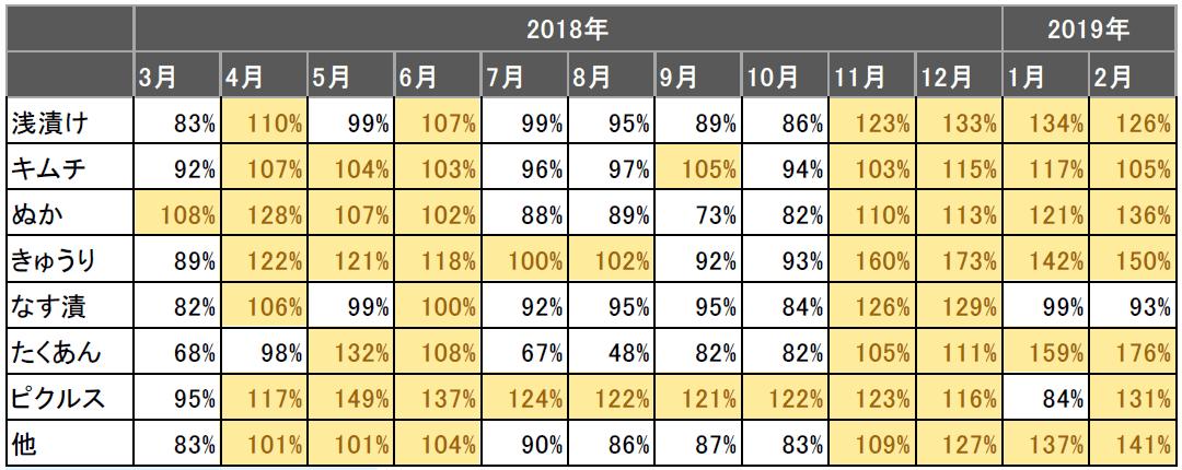 いりぬか・漬物の素 種類別金額前年比推移/KSP-POS食品SM(全国、月次 2018年3月~2019年2月)
