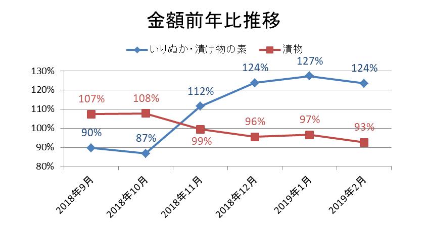 金額前年比推移/KSP-POS食品SM(全国、月次 2018年9月~2019年2月)