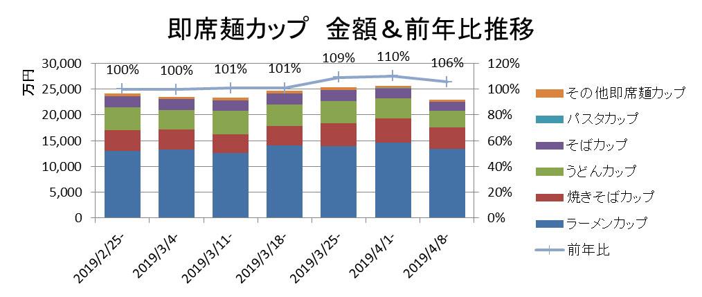 即席麺カップ 金額&前年比推移 ▲KSP-POS食品SM(全国、週次 2019年2月25日週~4月8日週)