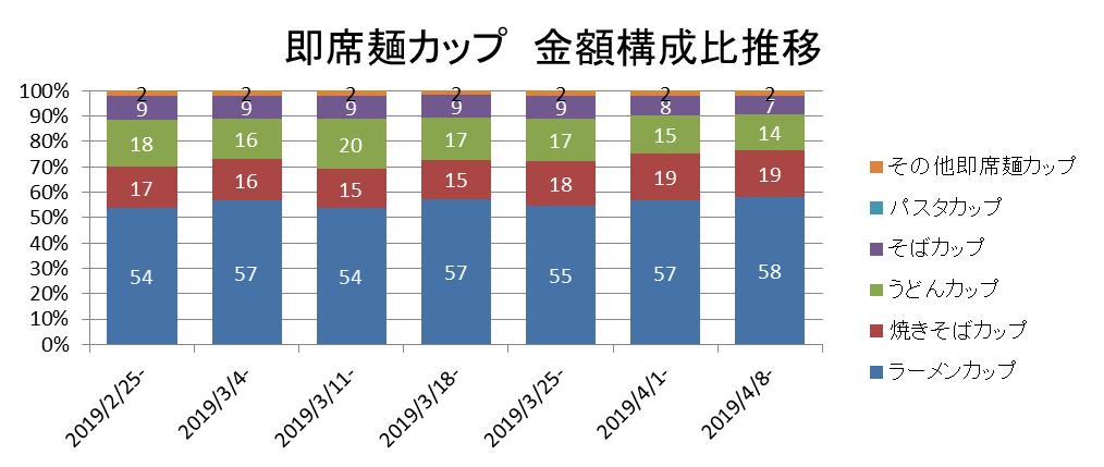 即席麺カップ 金額構成比推移 ▲KSP-POS食品SM(全国、週次 2019年2月25日週~4月8日週)