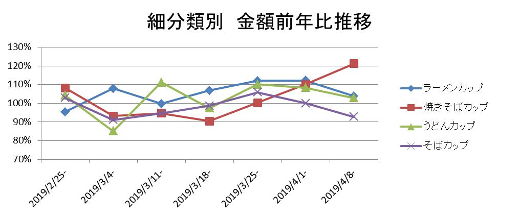 細分類別 金額前年比推移▲KSP-POS食品SM(全国、週次 2019年2月25日週~4月8日週)