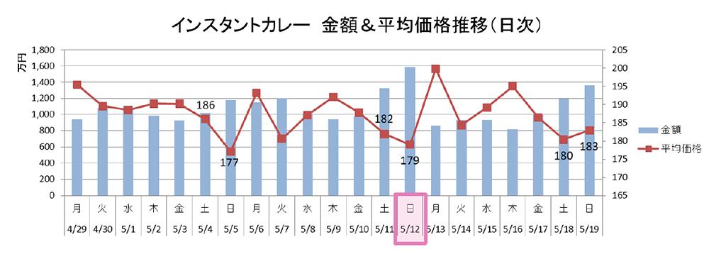 インスタントカレー 金額&平均価格推移(日時)