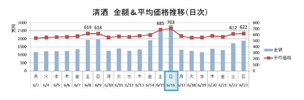 清酒 金額&平均価格推移(日時)