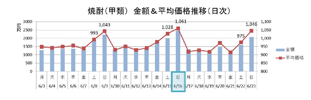 焼酎(甲類) 金額&平均価格推移(日時)