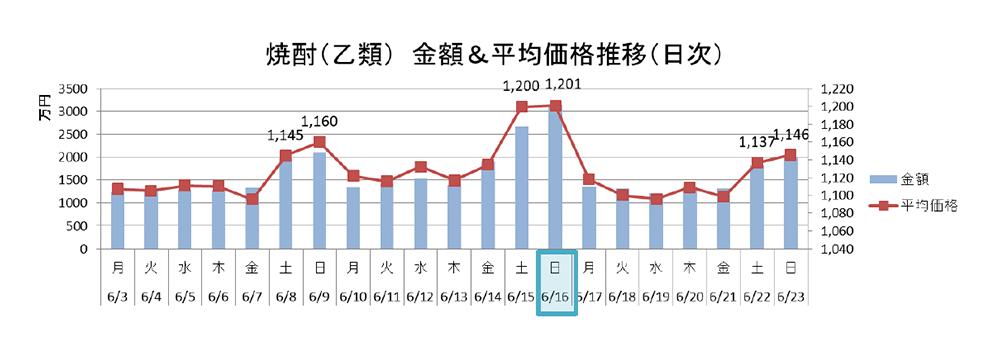 焼酎(乙類) 金額&平均価格推移(日時)