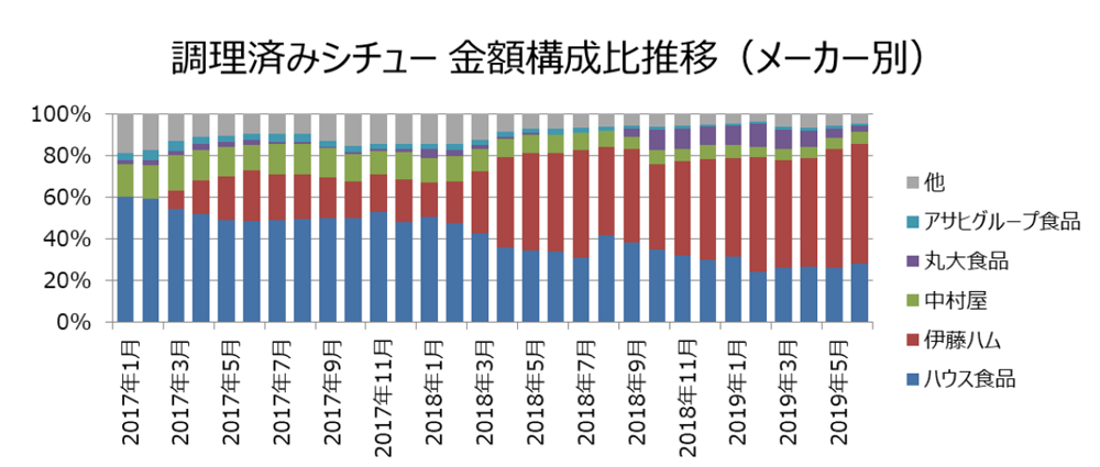 調理済みシチュー 金額構成比推移(メーカー別)