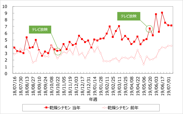 乾燥シナモンTI値(前年比較)