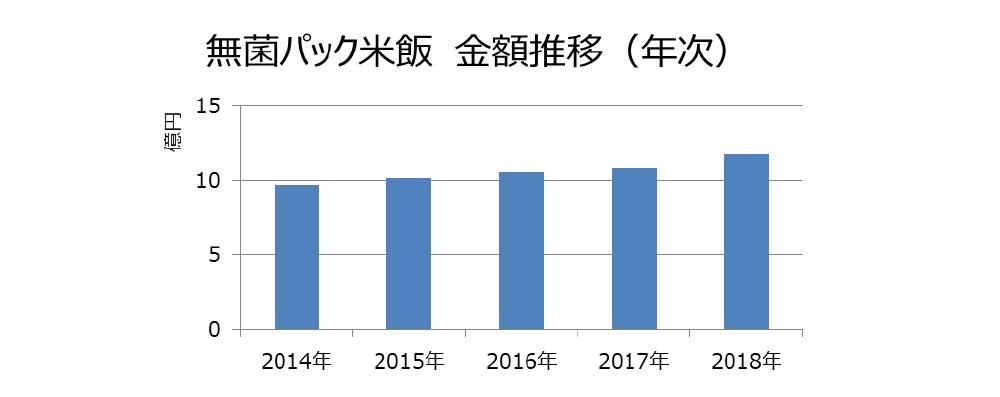 無菌パック米飯 金額推移(年次)