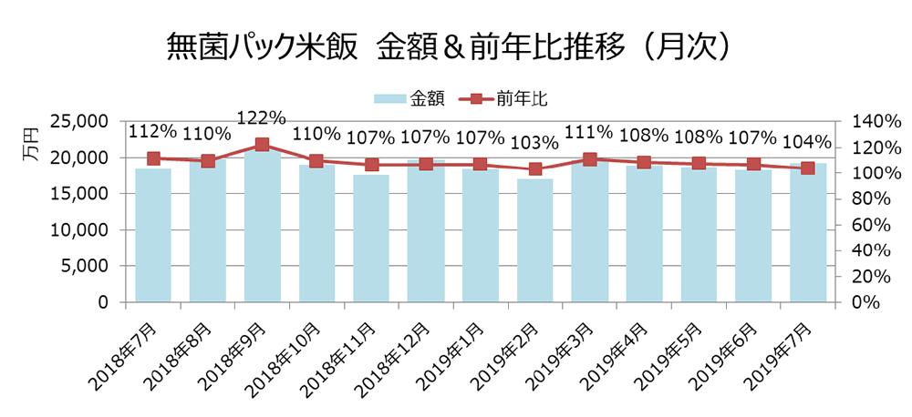 無菌パック米飯 金額&前年度比推移(月次)
