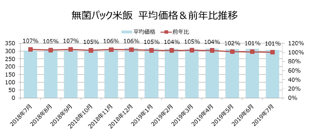 無菌パック米飯 平均価格&前年比推移