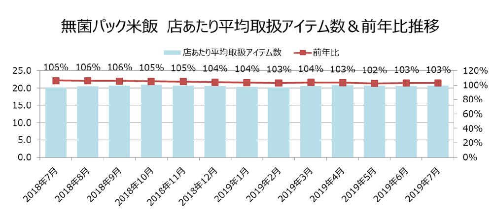 無菌パック米飯 店あたり平均取り扱いアイテム数&前年比推移