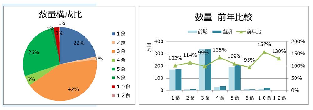 数量構成比(左)、数量前年比較(右)