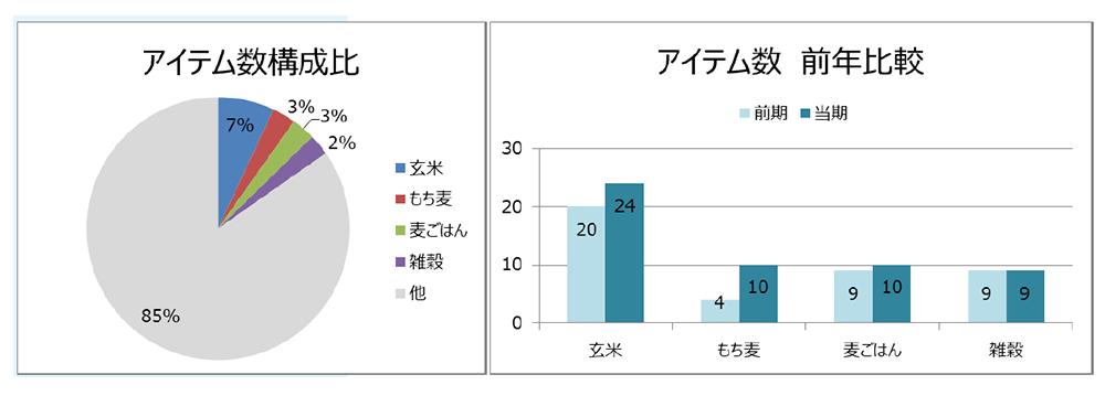 アイテム数構成比(左)、アイテム数前年比較(右)