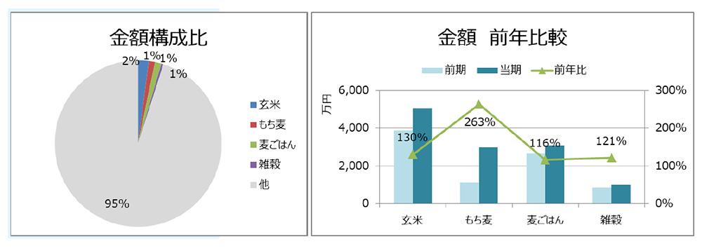 金額構成比(左)、金額前年比較(右)