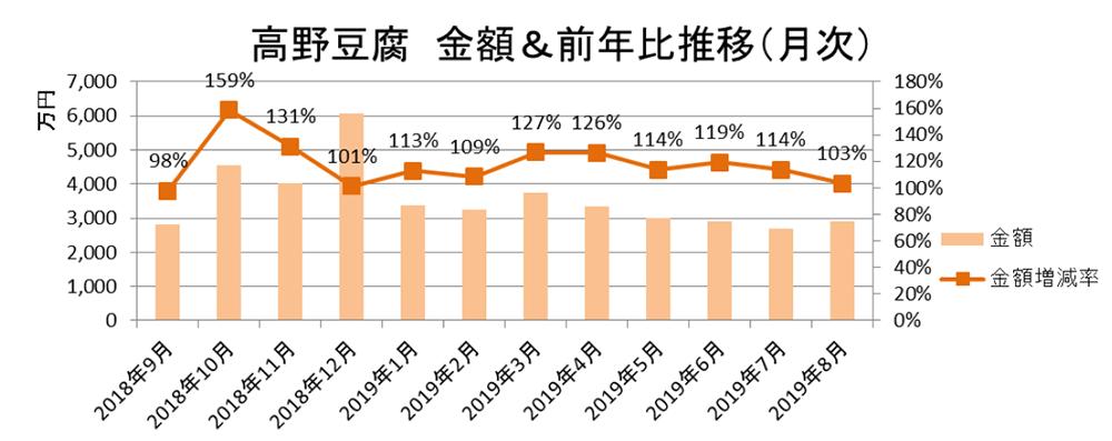 高野豆腐 金額&前年比推移(月次)