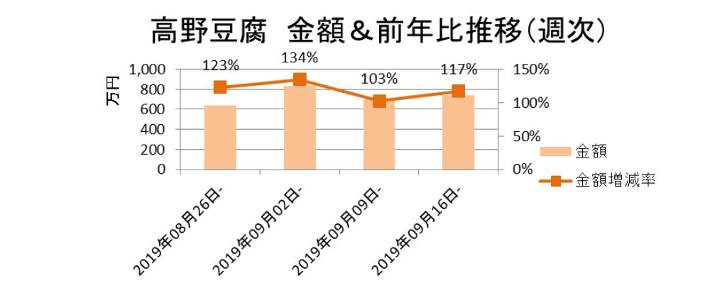 高野豆腐 金額&前年比推移(週次)