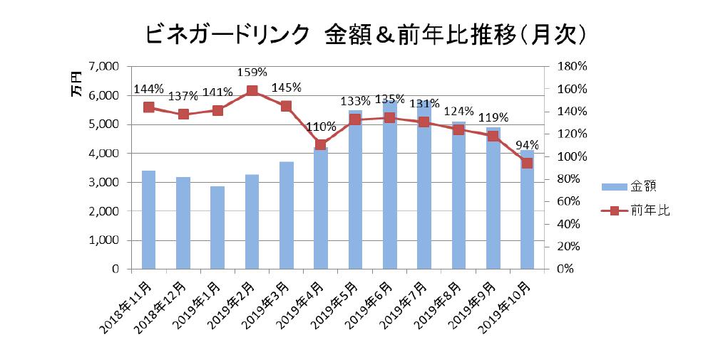 ビネガードリンク 金額&前年比推移(月次)