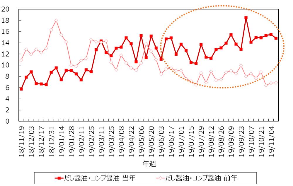 <図表①> 「だし醤油・コンブ醤油」TI値(前年比較)