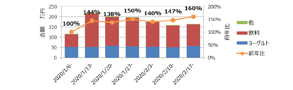 iMUSEブランド 分類別 金額&前年比推移