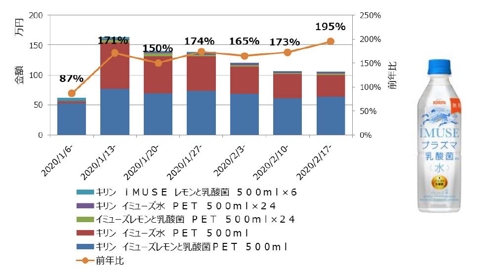 iMUSE(飲料)金額&前年比推移
