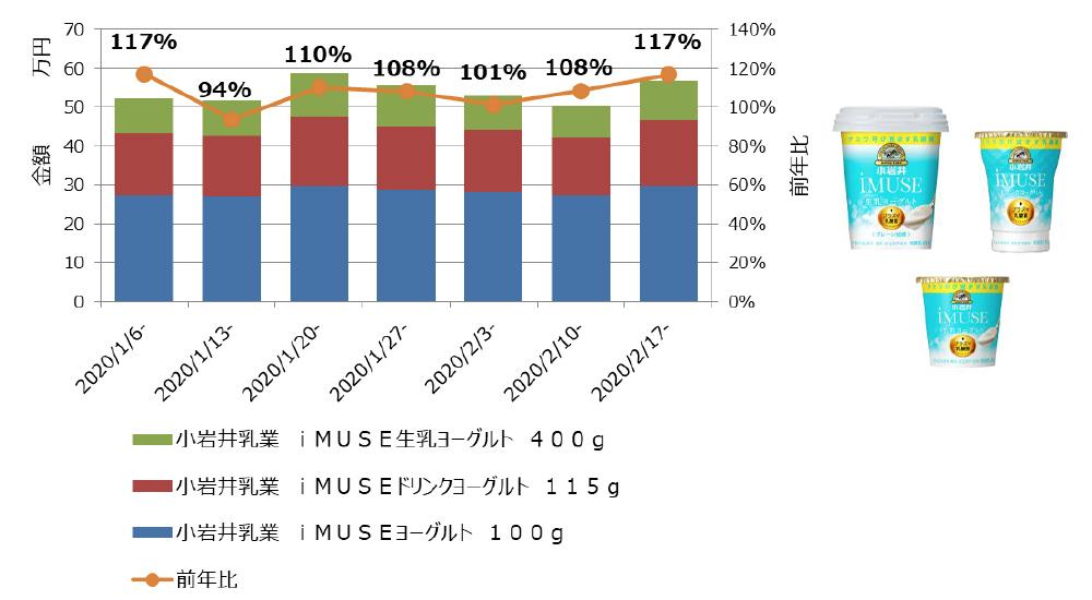 iMUSE(ヨーグルト)金額&前年比推移
