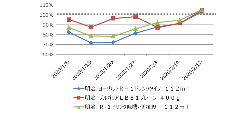 ヨーグルト上位3商品金額前年比推移